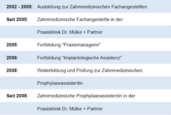 Zahnzentrum Lippe Dr Mülke Partner Detmold Willkommen